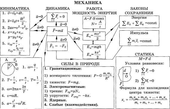 динамика физика 9 класс можете купить
